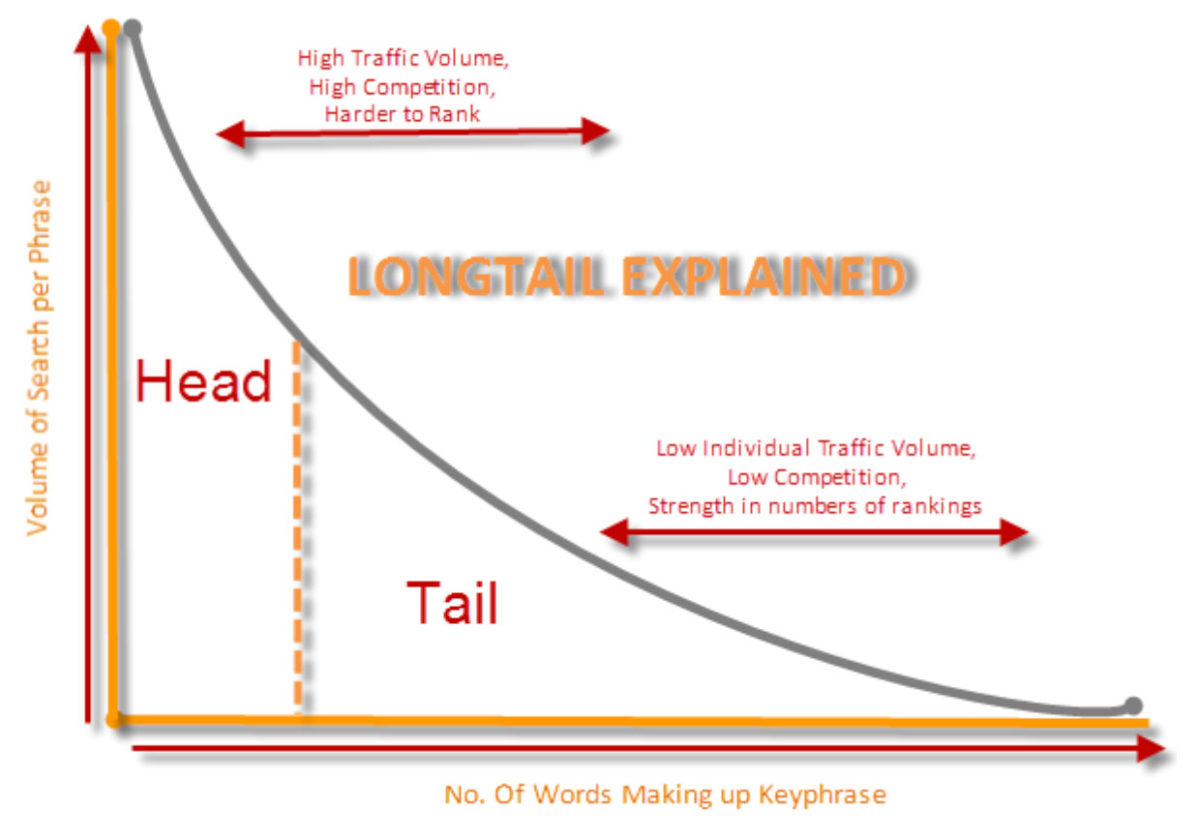 A Guide To Long Tail Link Building